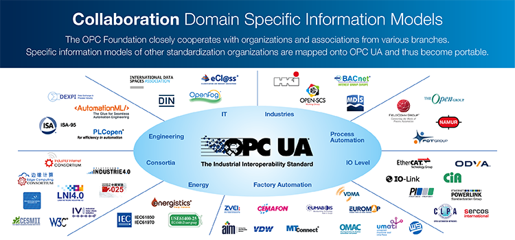 OPC-Collaboration-Overview.png